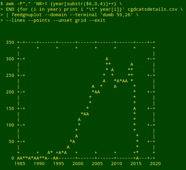 Plotting data in the terminal with gnuplot